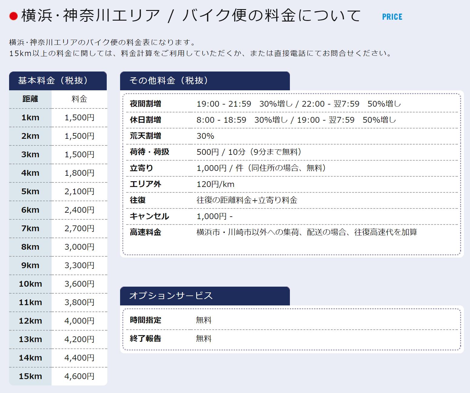 横浜・神奈川エリアのバイク便料金表