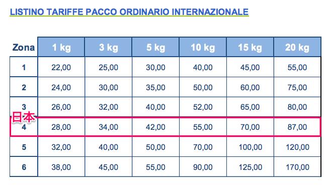 郵便局のホームページでイタリアから発送される時の一番安い日本の送料を確認