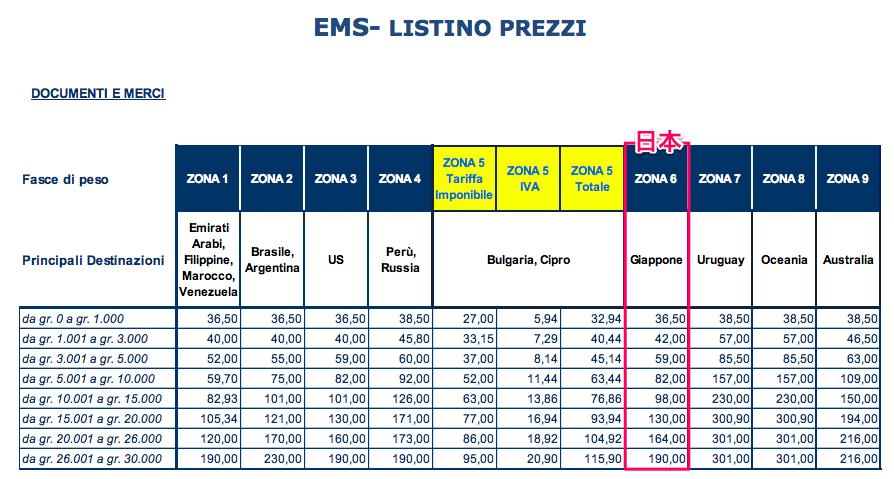 イタリアの郵便局でスピード便(EMS)を利用したときの日本への送料