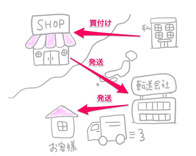 国内転送会社を利用しながら買付から発送までの図