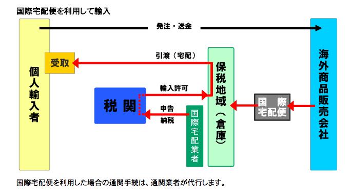 個人輸入通関手続き説明図