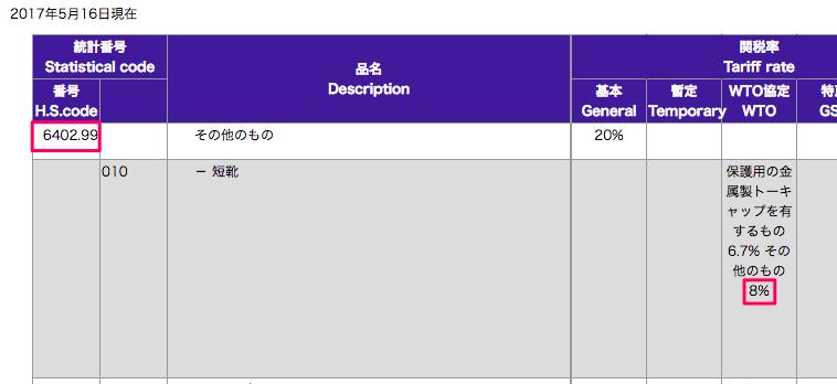 税関ホームページの税表番号6402.99と関税率8%の箇所を表示