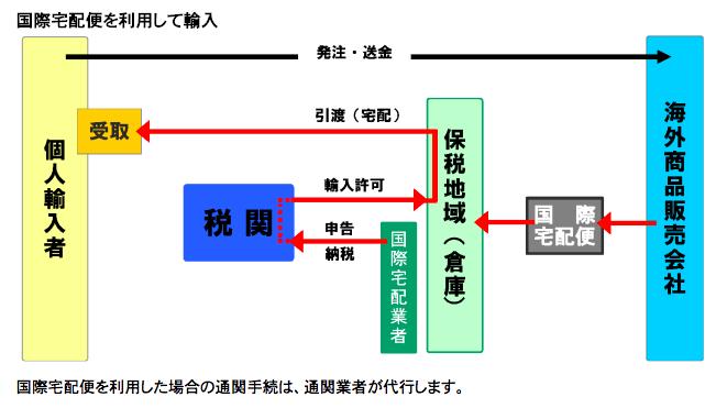 国際宅配便を利用して輸入する場合の手続きの図を抜粋